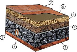 schéma d'un sol en argile par Argilus