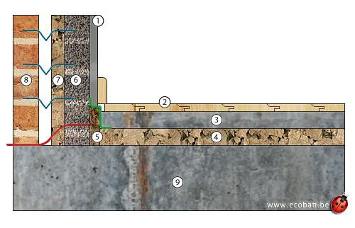 schema chape beton et bande de coco