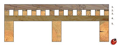 Feutre de jute 5mm # Schema Plancher Bois