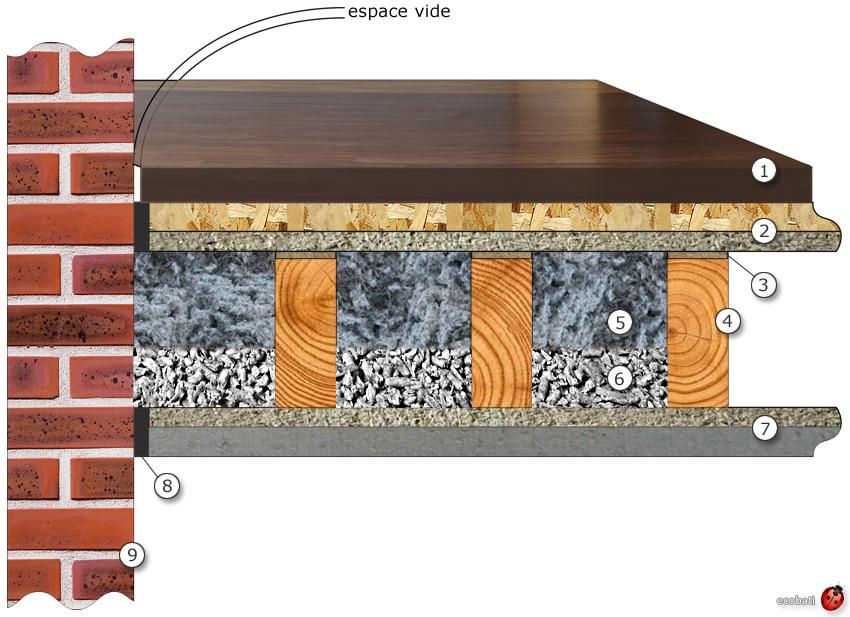 sch ma plancher isol acoustiquement ecobati. Black Bedroom Furniture Sets. Home Design Ideas