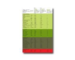 schema comparatif différents matériaux